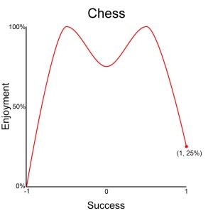 Chart_Chess