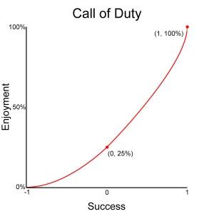 Chart_CoD